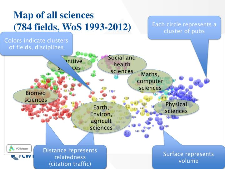 Map of all sciences