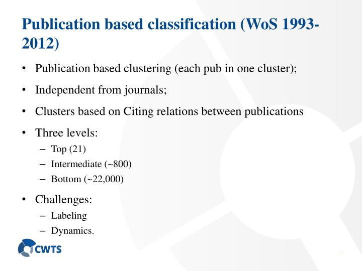 Publication based classification (