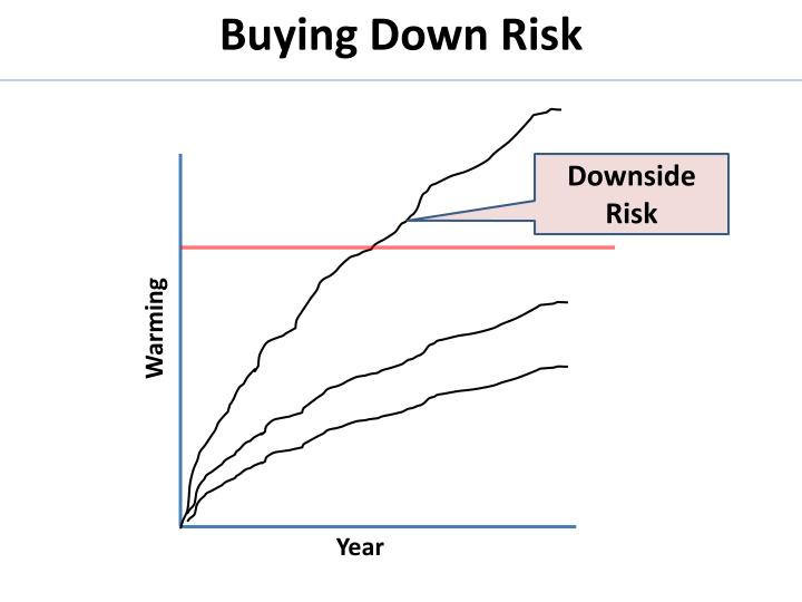 Buying Down Risk