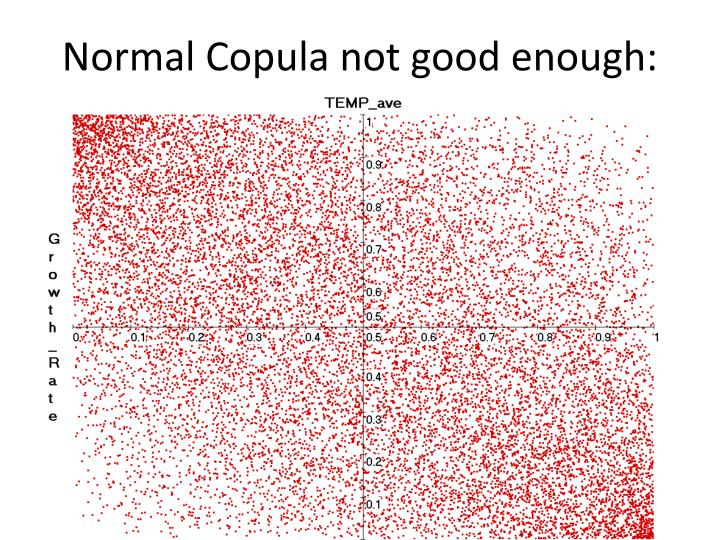 Normal Copula not good enough: