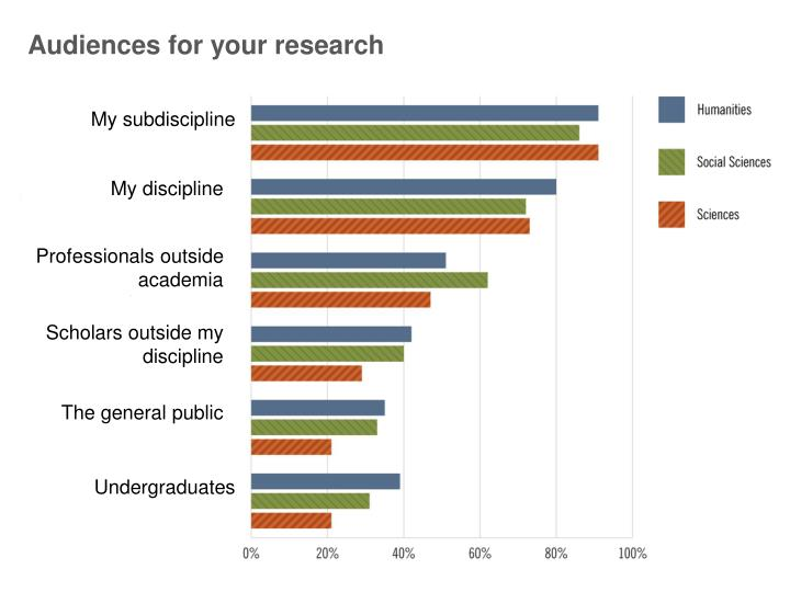 Audiences for your research