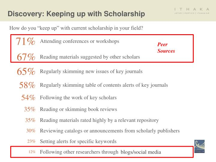 Discovery: Keeping up with Scholarship