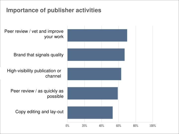 Importance of publisher activities