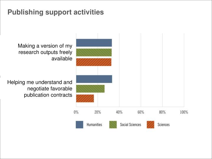 Publishing support activities
