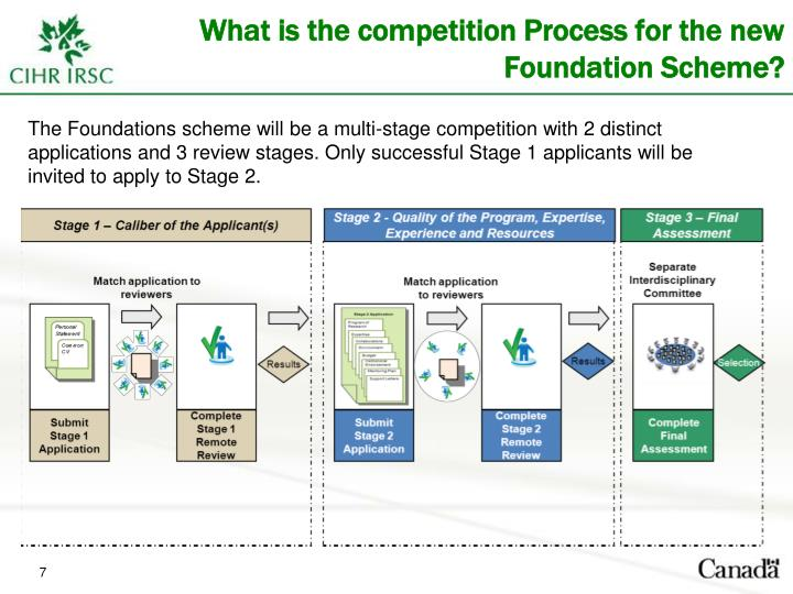 What is the competition Process for the new Foundation Scheme?
