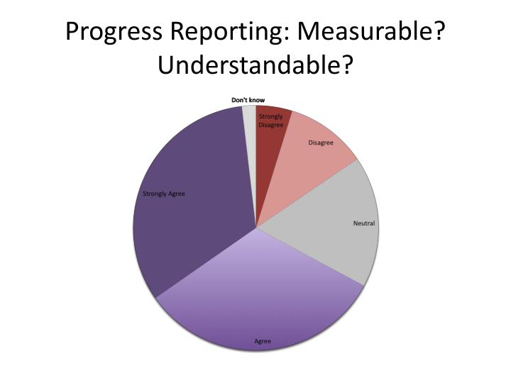 Progress Reporting: Measurable? Understandable?