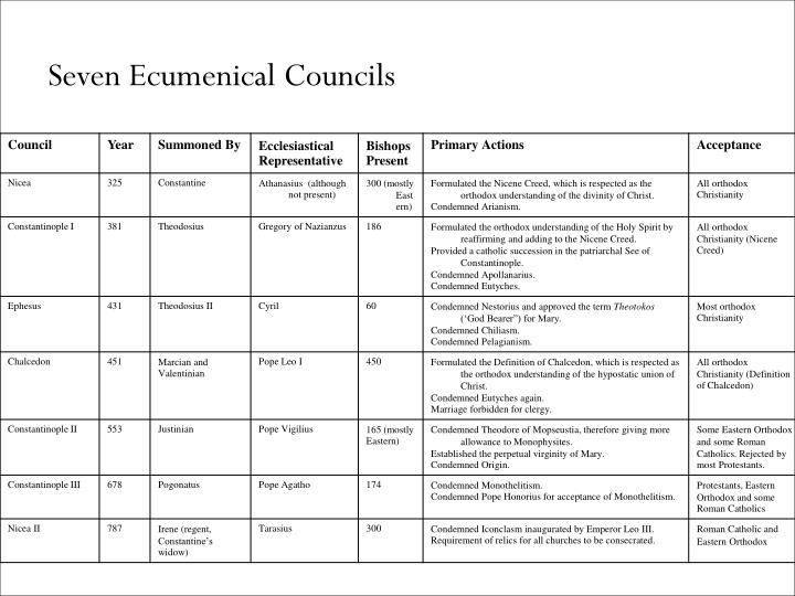 Seven Ecumenical Councils