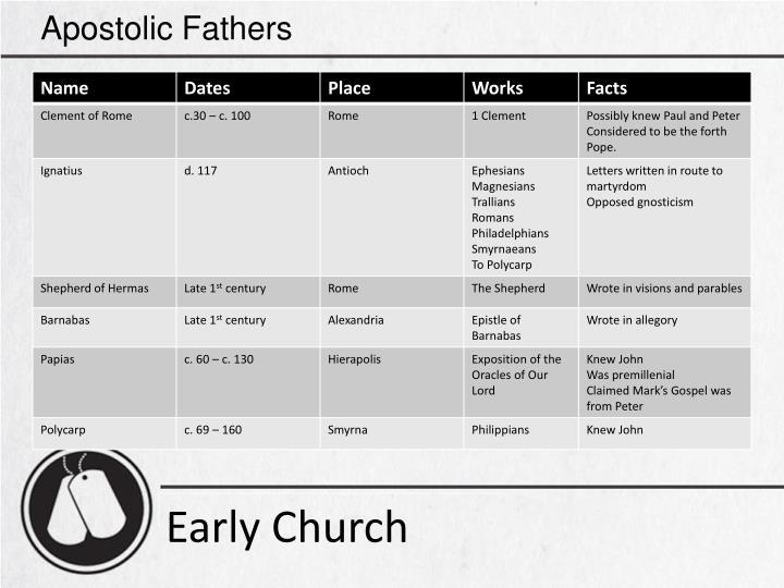 Apostolic Fathers