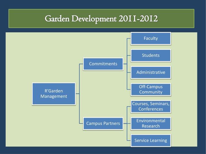 Garden Development 2011-2012