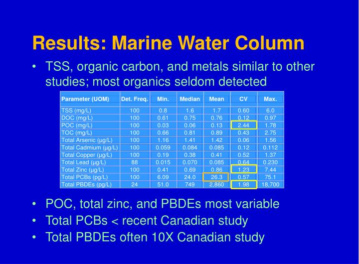 Results: Marine Water Column