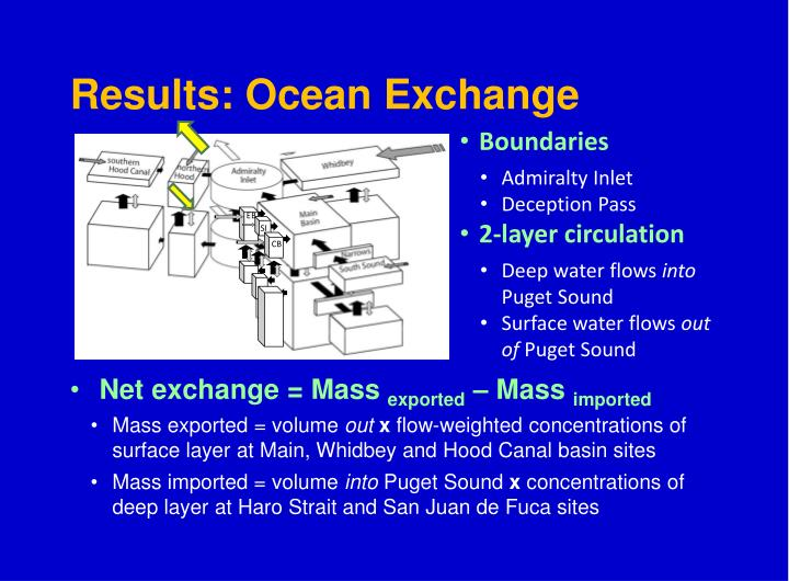 Results: Ocean Exchange