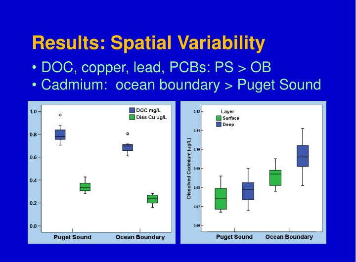 Results: Spatial Variability