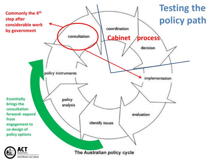 Testing the policy path
