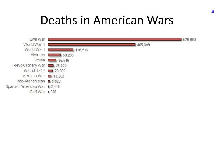 Deaths in American Wars