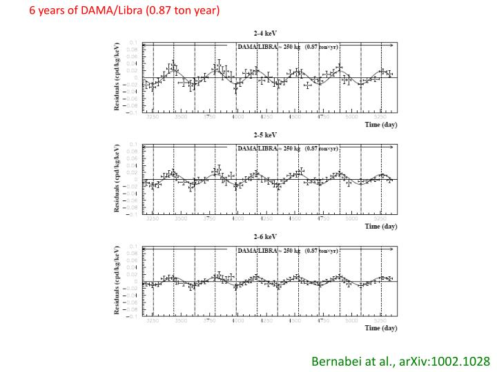 6 years of DAMA/Libra (0.87 ton year)