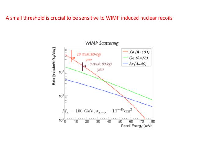 A small threshold is crucial to be sensitive to WIMP induced nuclear recoils