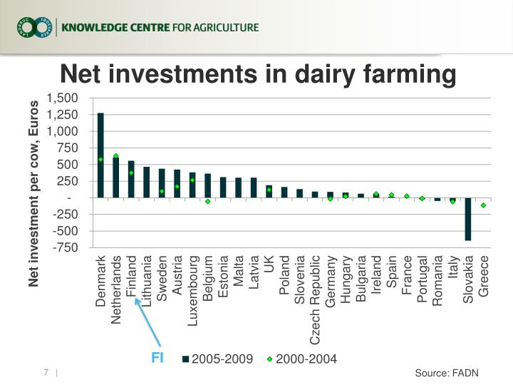 Net investments in dairy farming
