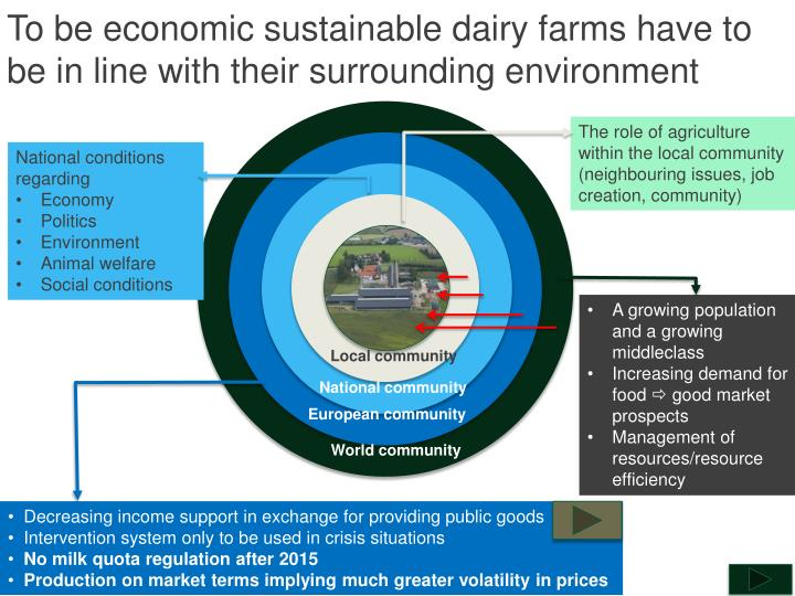 To be economic sustainable dairy farms have to be in line with their surrounding environment