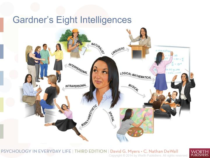 Gardner's Eight Intelligences