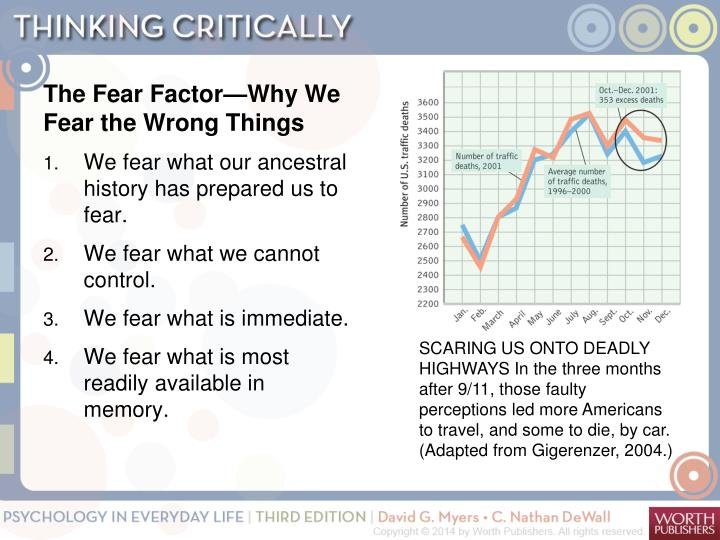 The Fear Factor—Why We Fear the Wrong