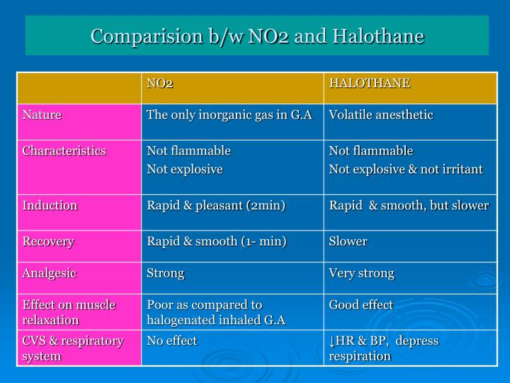 Comparision b/w NO2 and Halothane
