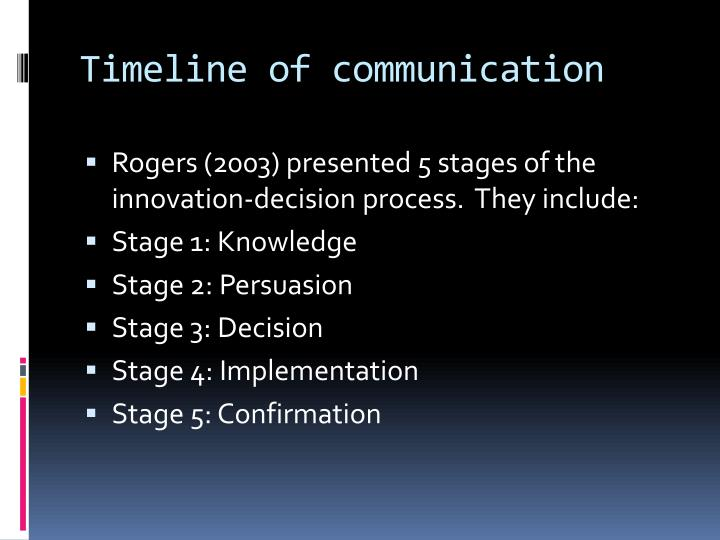 Timeline of communication