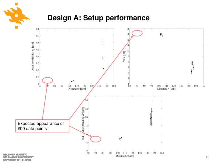 Design A: