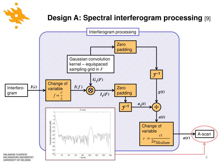 Design A: Spectral interferogram processing