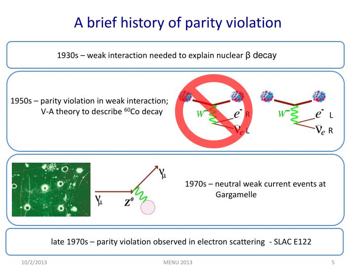 A brief history of parity violation