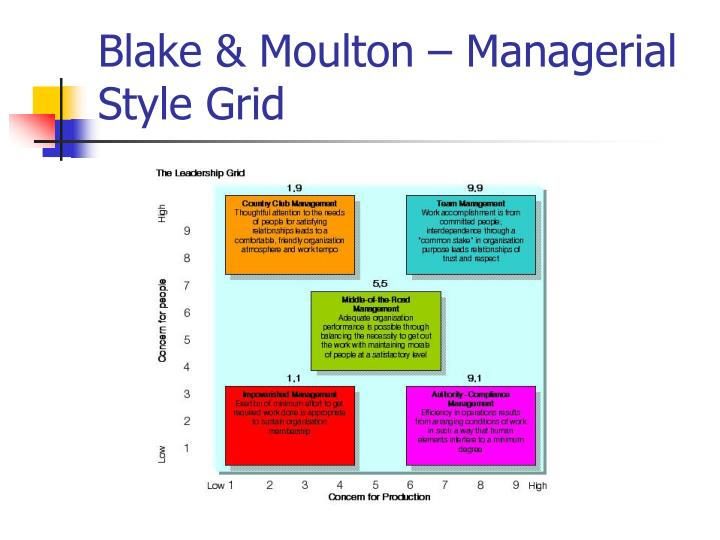 Blake & Moulton – Managerial Style Grid