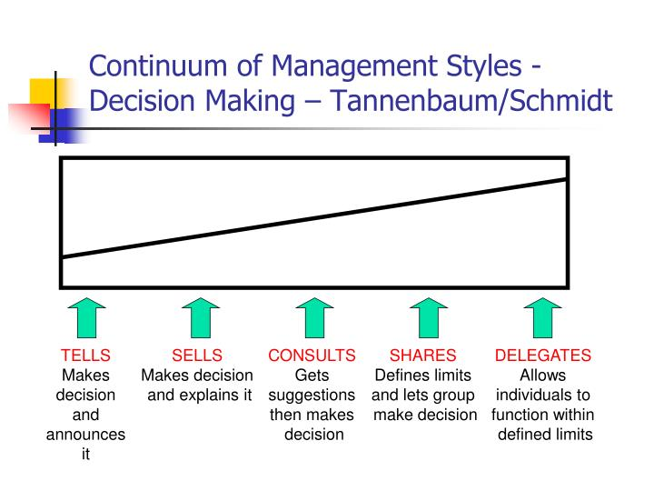 Continuum of Management Styles - Decision Making –