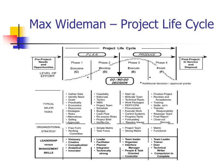 Figure 2: The Evolution of Tasks and People through the Project Life Cycle