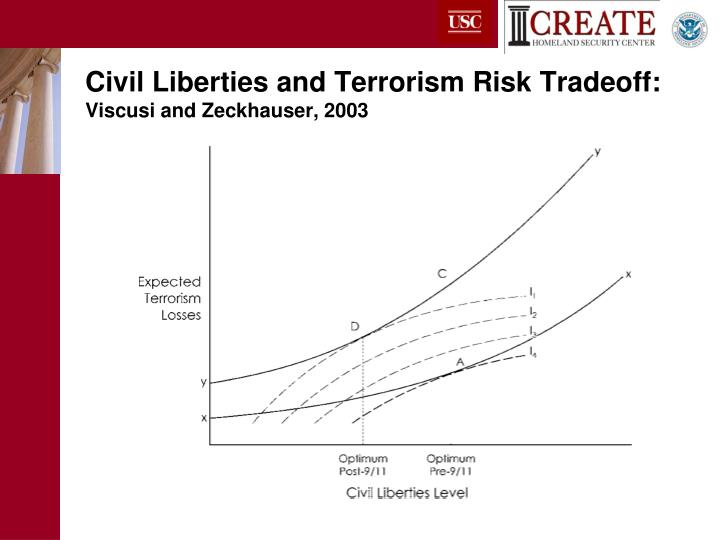 Civil Liberties and Terrorism Risk Tradeoff: