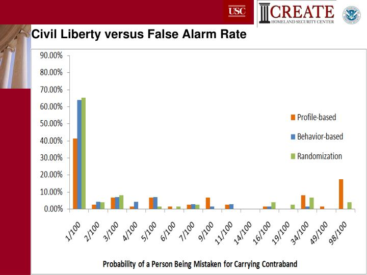 Civil Liberty versus False Alarm Rate