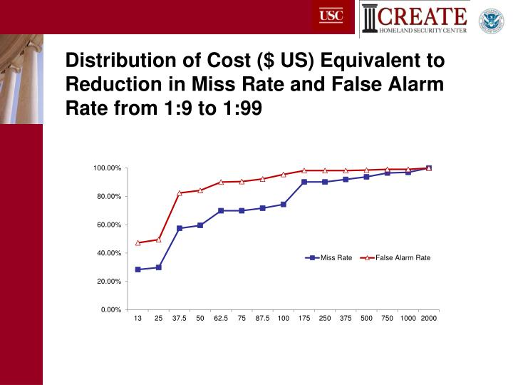 Distribution of Cost ($ US) Equivalent to Reduction in Miss Rate and False Alarm Rate from 1:9 to 1:99