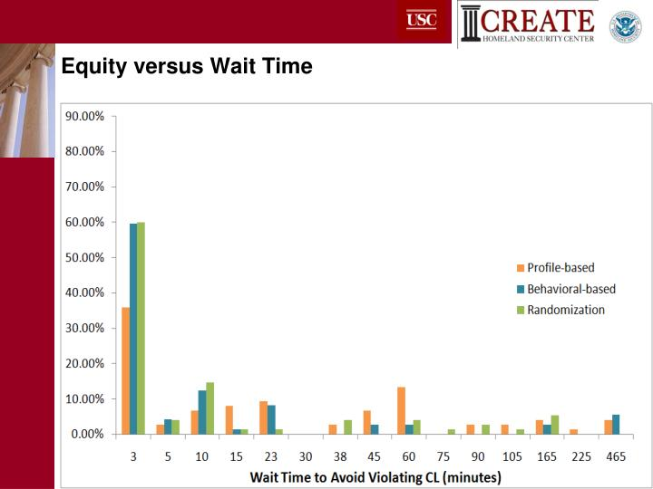 Equity versus Wait Time