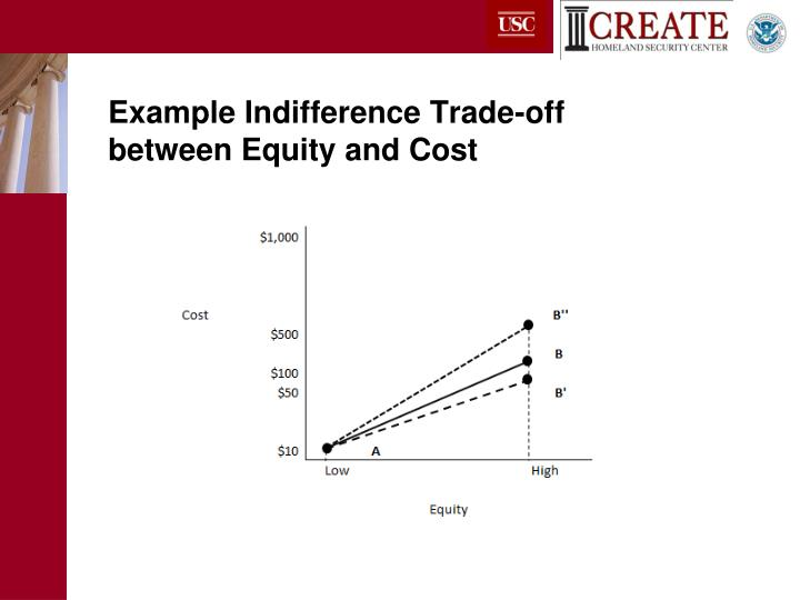 Example Indifference Trade-off between Equity and Cost