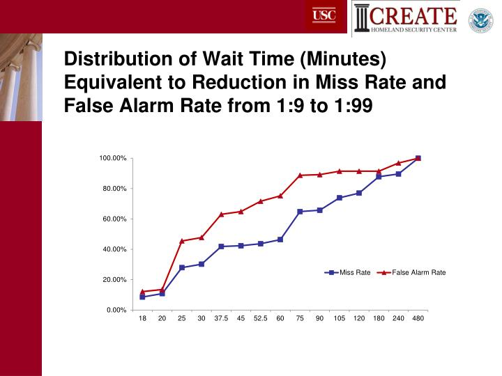 Distribution of Wait Time (Minutes) Equivalent to Reduction in Miss Rate and False Alarm Rate from 1:9 to 1:99