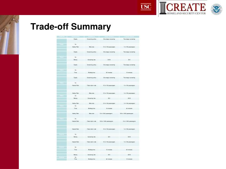 Trade-off Summary
