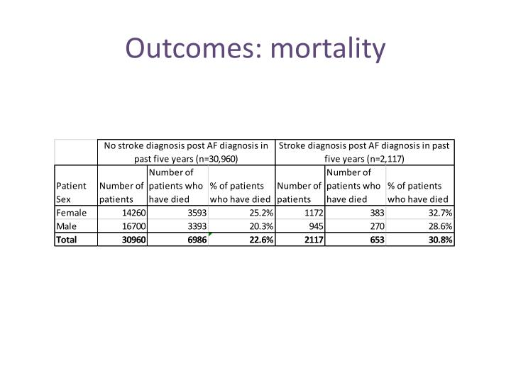 Outcomes: mortality