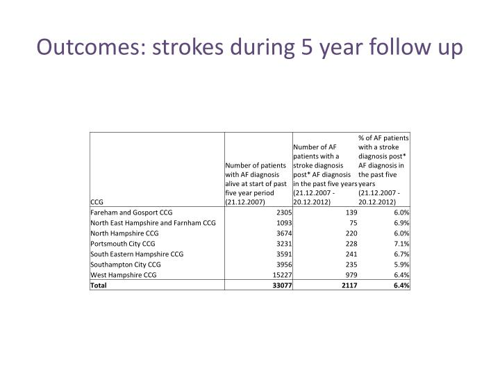 Outcomes: strokes during 5 year follow up