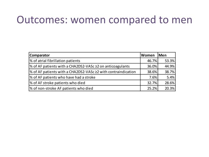 Outcomes: women compared to men