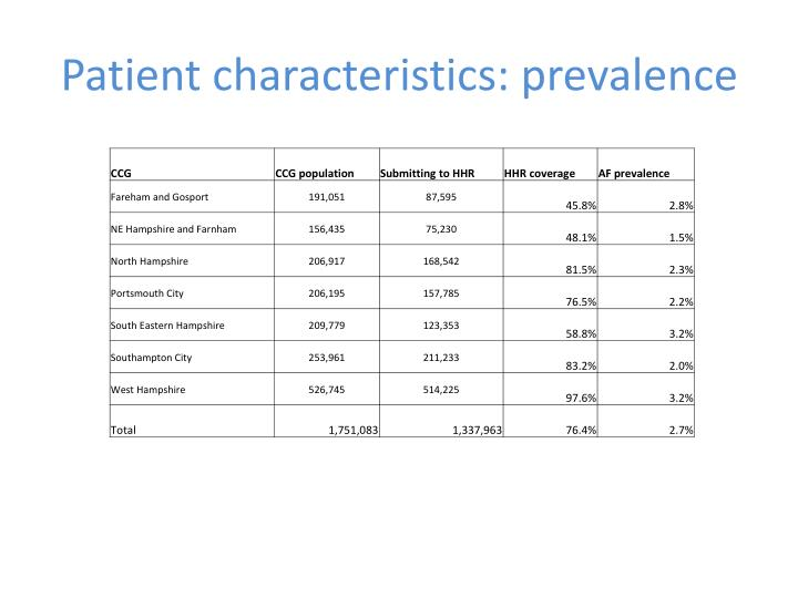 Patient characteristics: prevalence