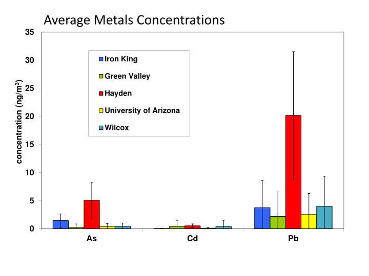 Average Metals Concentrations
