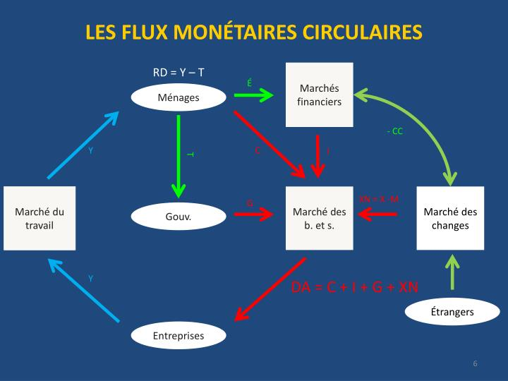 LES FLUX MONÉTAIRES CIRCULAIRES