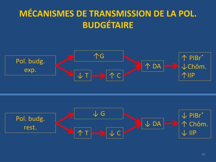 MÉCANISMES DE TRANSMISSION DE LA POL. BUDGÉTAIRE