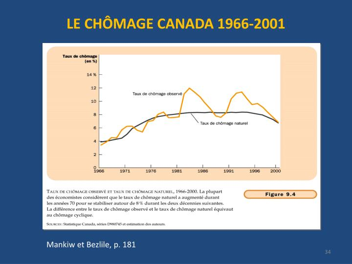 LE CHÔMAGE CANADA