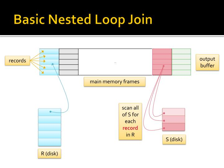Basic Nested Loop Join