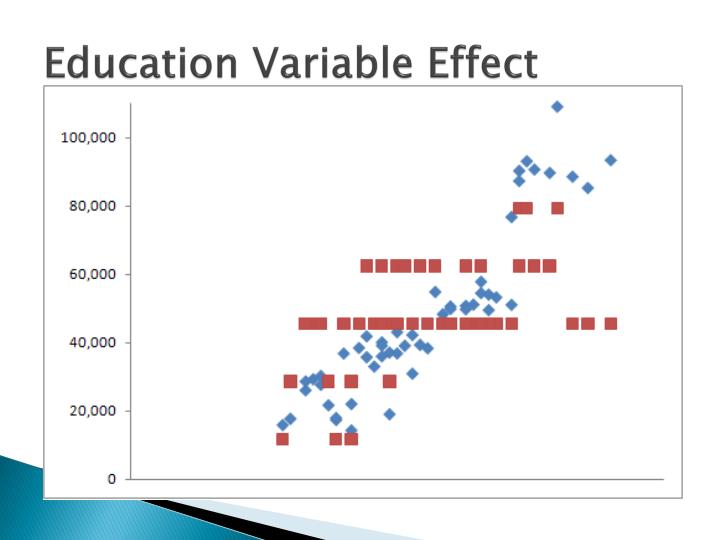 Education Variable Effect