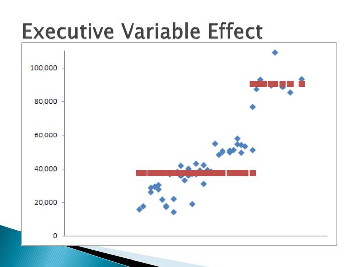 Executive Variable Effect